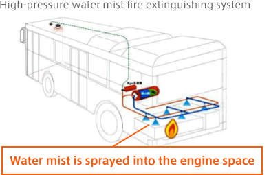 High-pressure water mist fire extinguishing system Water mist is sprayed into the engine space
